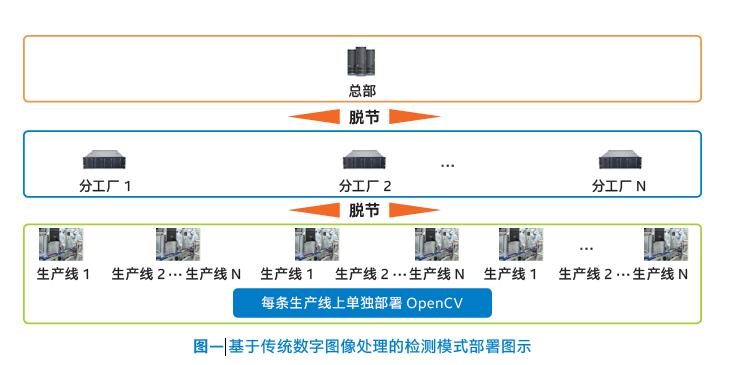 基于传统数字图像处理的检测模式部署图示