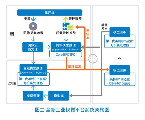 全新工业视觉平台系统架构图