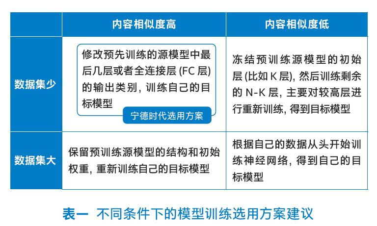 不同条件下的模型训练选用方案建议