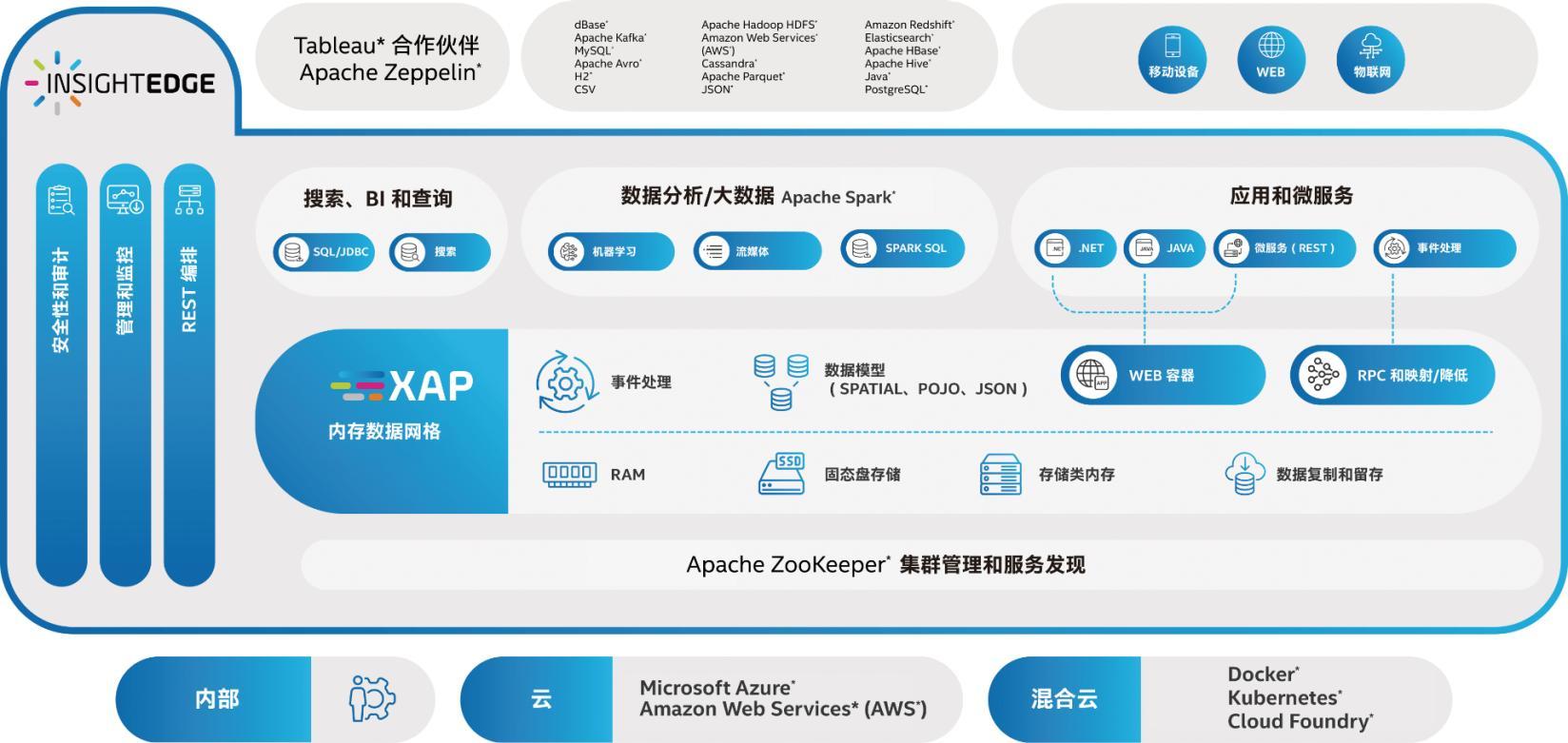 Optane SSD + InsightEdge Platform:让企业实现即时商业洞察与决策