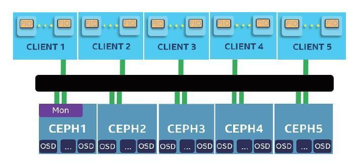 如何构建基于 Ceph 的高性能云存储解决方案?