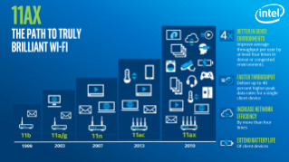 The Evolution of Wi-Fi 6 (802.11ax) Infographic