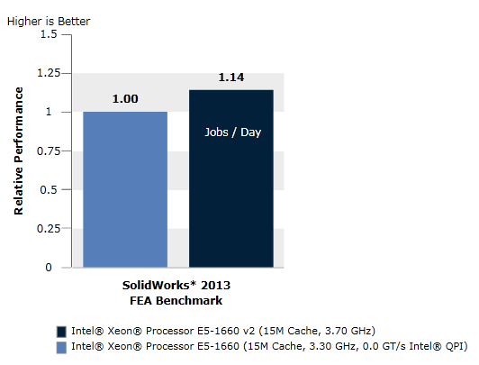 SolidWorks* 2013 FEA Benchmark