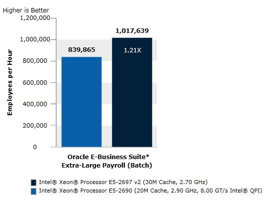 Oracle* E business suite