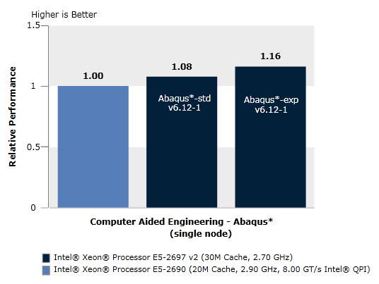 Ansys Performance