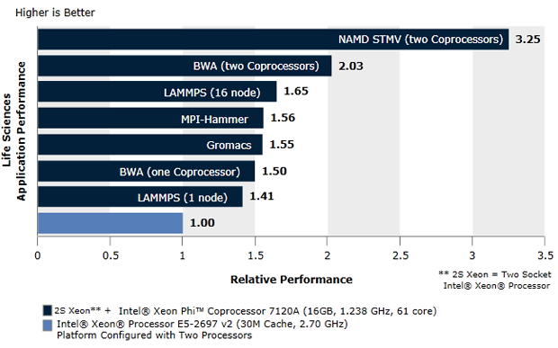 Intel® Xeon Phi™ coprocessor life science applications