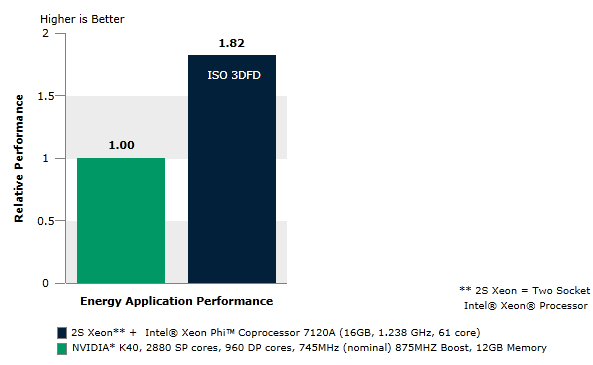 Energy application performance
