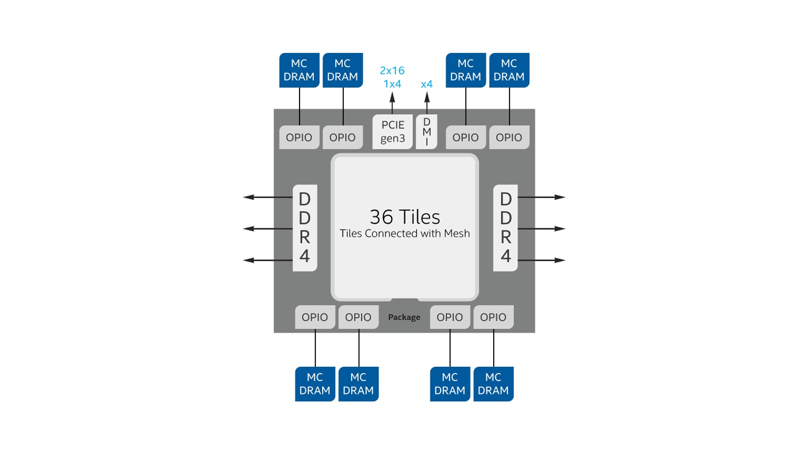 Intel® Xeon Phi™ coprocessors block diagram